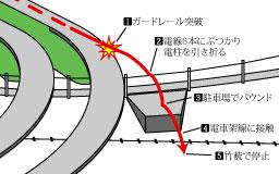 事故の解説図